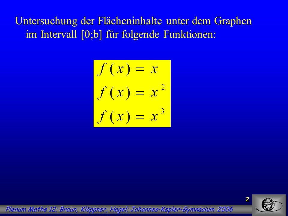 Untersuchung der Flächeninhalte unter dem Graphen im Intervall [0;b] für folgende Funktionen: